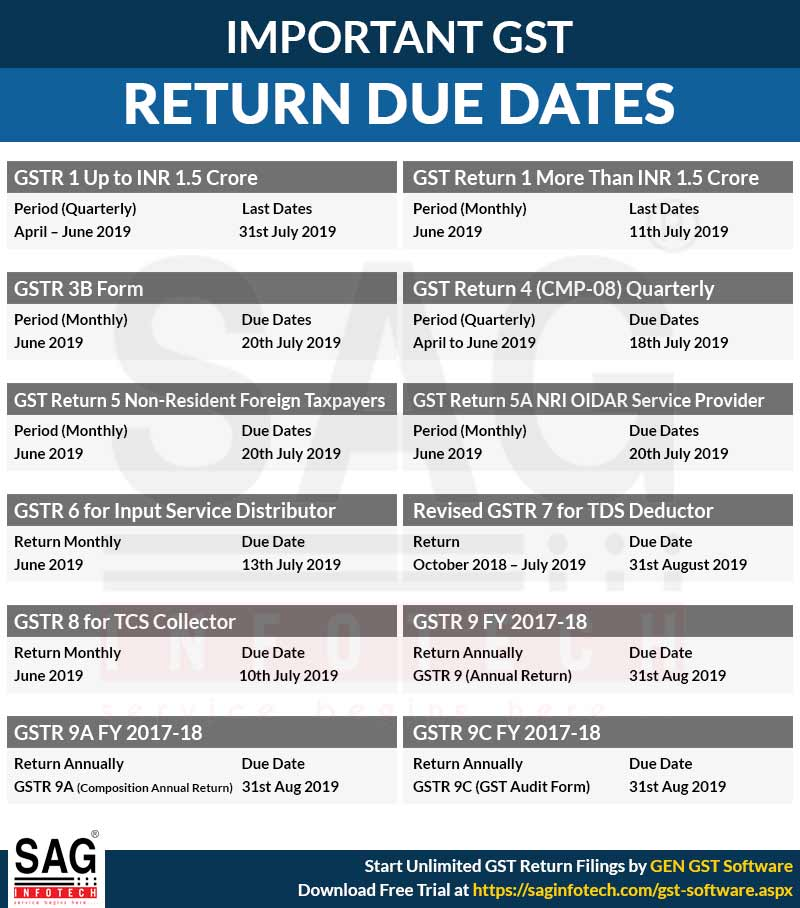 Important Compliance Calendar Under Goods & Services Tax Act
