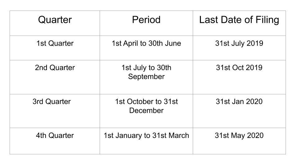 Due Dates For Filing Tds Returns For Fy 2019 20 Ay 2020 21 Opined