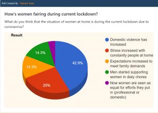 CoronaVirus, domesticviolence, WomenSafety, womenrights