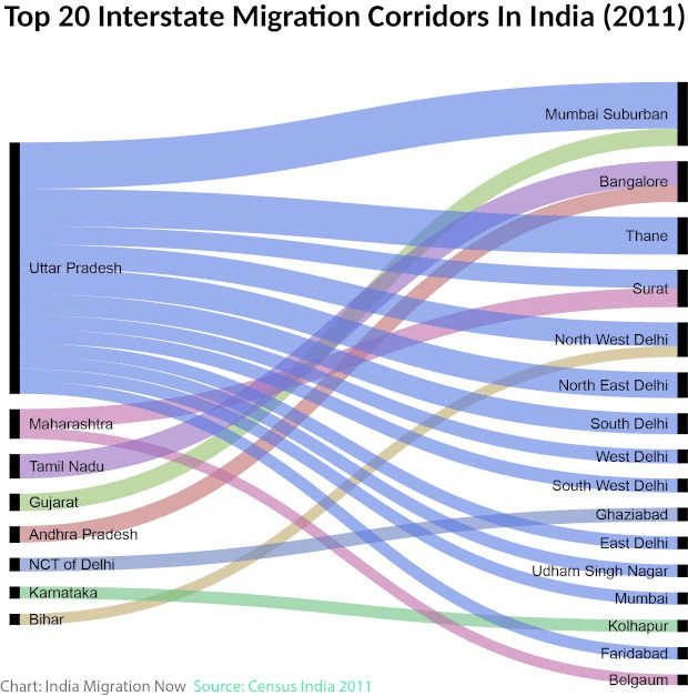 CoronaVirus, MigrationMovement