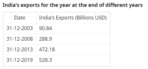 NarendraModi, IndianEconomy