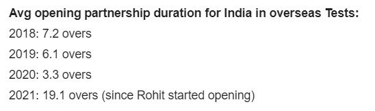 INDIANCRICKET, INDvsENG, Rohitsharma